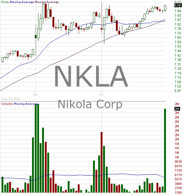 NKLA - Nikola Corporation 15 minute intraday candlestick chart with less than 1 minute delay
