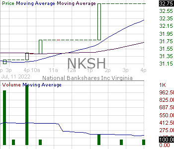 NKSH - National Bankshares Inc. 15 minute intraday candlestick chart with less than 1 minute delay