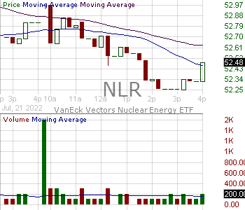 NLR - VanEck Vectors Uranium Nuclear Energy ETF 15 minute intraday candlestick chart with less than 1 minute delay