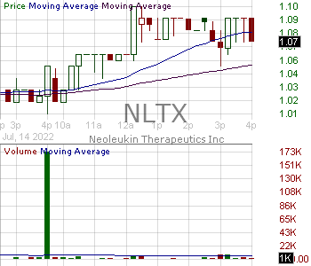 NLTX - Neoleukin Therapeutics Inc. 15 minute intraday candlestick chart with less than 1 minute delay