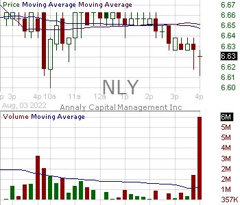 NLY - Annaly Capital Management Inc 15 minute intraday candlestick chart with less than 1 minute delay