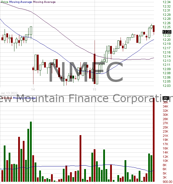 NMFC - New Mountain Finance Corporation 15 minute intraday candlestick chart with less than 1 minute delay