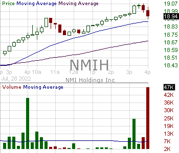 NMIH - NMI Holdings Inc 15 minute intraday candlestick chart with less than 1 minute delay