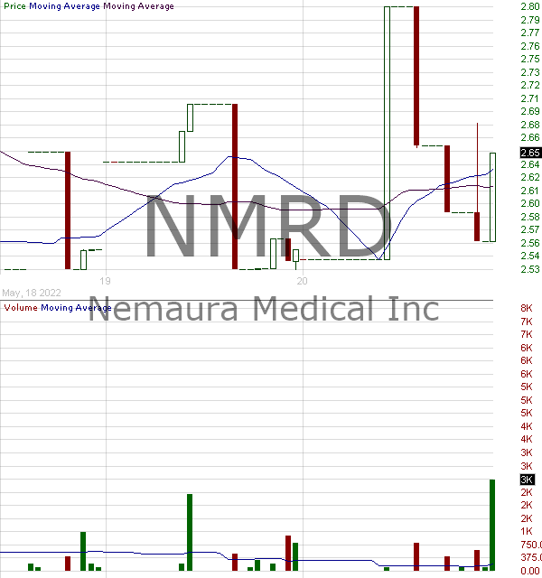 NMRD - Nemaura Medical Inc. 15 minute intraday candlestick chart with less than 1 minute delay