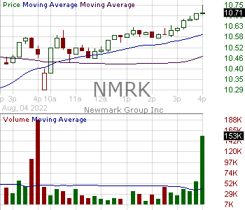 NMRK - Newmark Group Inc. 15 minute intraday candlestick chart with less than 1 minute delay