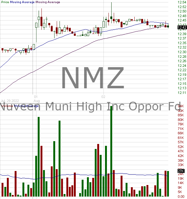 NMZ - Nuveen Municipal High Income Opportunity Fund 15 minute intraday candlestick chart with less than 1 minute delay