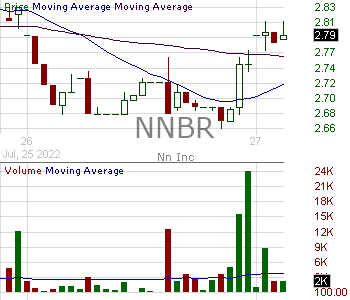 NNBR - NN Inc. 15 minute intraday candlestick chart with less than 1 minute delay