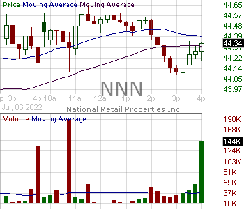 NNN - National Retail Properties 15 minute intraday candlestick chart with less than 1 minute delay