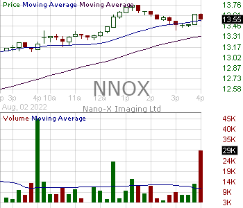 NNOX - NANO-X IMAGING LTD 15 minute intraday candlestick chart with less than 1 minute delay