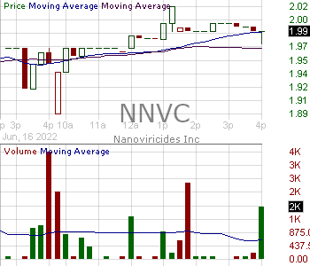 NNVC - NanoViricides Inc. 15 minute intraday candlestick chart with less than 1 minute delay