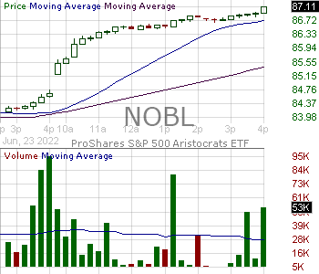 NOBL - ProShares SP 500 Dividend Aristocrats ETF 15 minute intraday candlestick chart with less than 1 minute delay