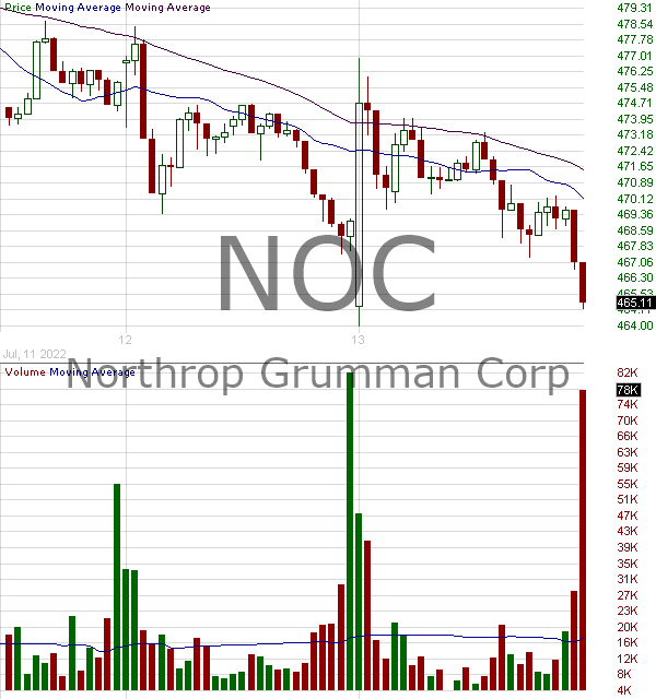NOC - Northrop Grumman Corporation 15 minute intraday candlestick chart with less than 1 minute delay