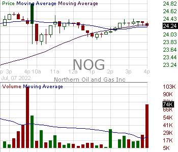 NOG - Northern Oil and Gas Inc. 15 minute intraday candlestick chart with less than 1 minute delay
