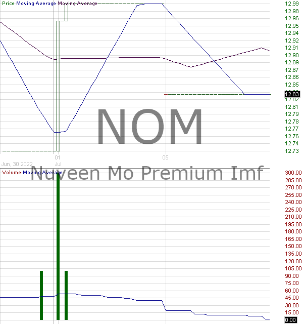 NOM - Nuveen Missouri Quality Municipal Income Fund  15 minute intraday candlestick chart with less than 1 minute delay