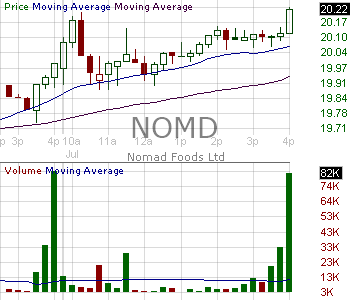 NOMD - Nomad Foods Limited Ordinary Shares 15 minute intraday candlestick chart with less than 1 minute delay