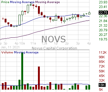 NOVS - Novus Capital Corporation 15 minute intraday candlestick chart with less than 1 minute delay
