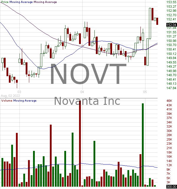 NOVT - Novanta Inc. 15 minute intraday candlestick chart with less than 1 minute delay