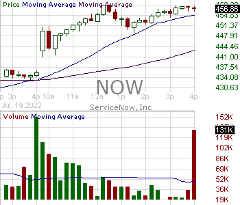 NOW - ServiceNow Inc. 15 minute intraday candlestick chart with less than 1 minute delay