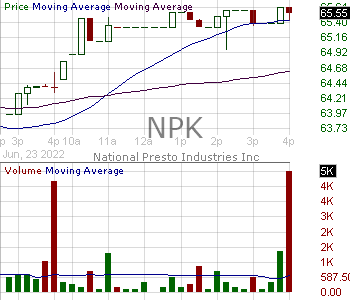 NPK - National Presto Industries Inc. 15 minute intraday candlestick chart with less than 1 minute delay