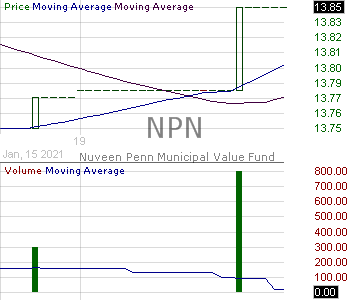 NPN - Nuveen Pennsylvania Municipal Value Fund 15 minute intraday candlestick chart with less than 1 minute delay