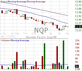 NQP - Nuveen Pennsylvania Quality Municipal Income Fund 15 minute intraday candlestick chart with less than 1 minute delay