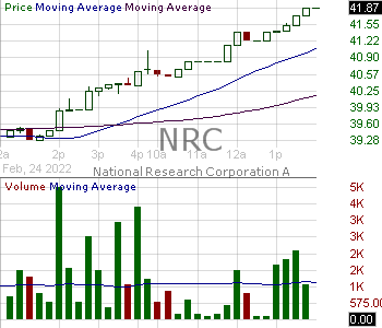 NRC - National Research Corporation 15 minute intraday candlestick chart with less than 1 minute delay