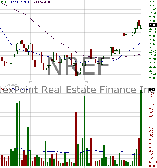 NREF - NexPoint Real Estate Finance Inc. 15 minute intraday candlestick chart with less than 1 minute delay