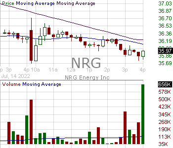 NRG - NRG Energy Inc. 15 minute intraday candlestick chart with less than 1 minute delay