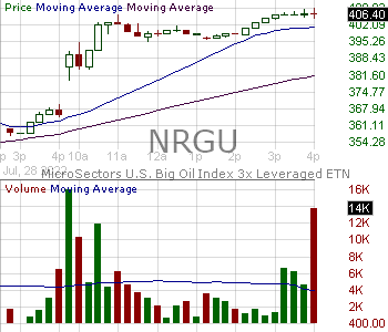 NRGU - MicroSectors U.S. Big Oil Index 3X Leveraged ETN 15 minute intraday candlestick chart with less than 1 minute delay