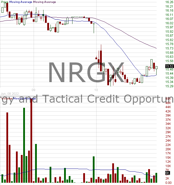 NRGX - PIMCO Energy and Tactical Credit Opportunities Fund 15 minute intraday candlestick chart with less than 1 minute delay