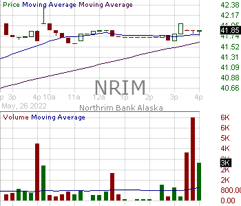 NRIM - Northrim BanCorp Inc 15 minute intraday candlestick chart with less than 1 minute delay