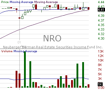 NRO - Neuberger Berman Real Estate Securities Income Fund Inc. 15 minute intraday candlestick chart with less than 1 minute delay