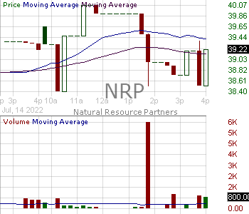 NRP - Natural Resource Partners LP Limited Partnership 15 minute intraday candlestick chart with less than 1 minute delay