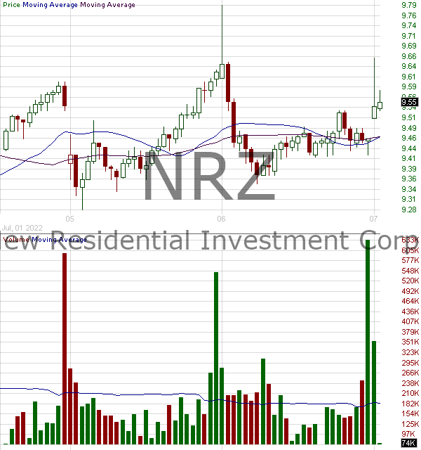 NRZ - New Residential Investment Corp. 15 minute intraday candlestick chart with less than 1 minute delay