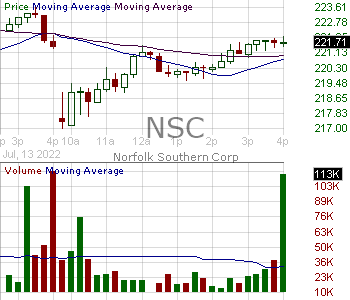 NSC - Norfolk Southern Corporation 15 minute intraday candlestick chart with less than 1 minute delay