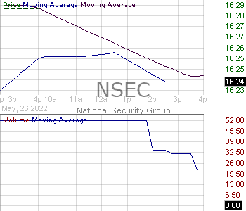 NSEC - National Security Group Inc. 15 minute intraday candlestick chart with less than 1 minute delay