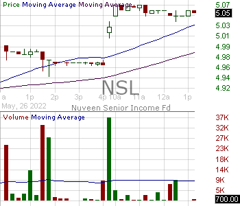 NSL - Nuveen Senior Income Fund 15 minute intraday candlestick chart with less than 1 minute delay