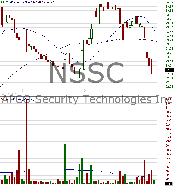 NSSC - NAPCO Security Technologies Inc. 15 minute intraday candlestick chart with less than 1 minute delay