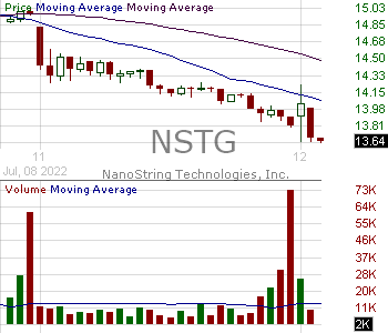 NSTG - NanoString Technologies Inc. 15 minute intraday candlestick chart with less than 1 minute delay