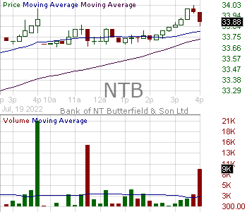 NTB - Bank of N.T. Butterfield Son Limited Voting Ordinary Shares 15 minute intraday candlestick chart with less than 1 minute delay