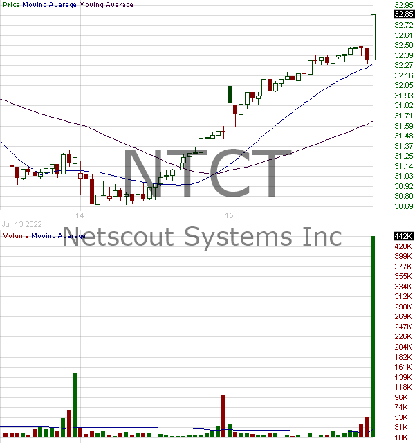 NTCT - NetScout Systems Inc. 15 minute intraday candlestick chart with less than 1 minute delay