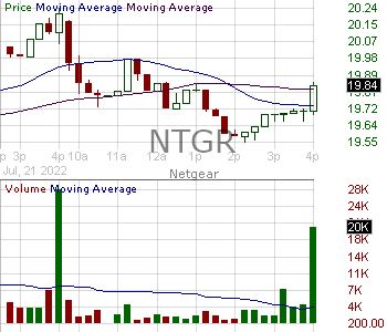 NTGR - NETGEAR Inc. 15 minute intraday candlestick chart with less than 1 minute delay