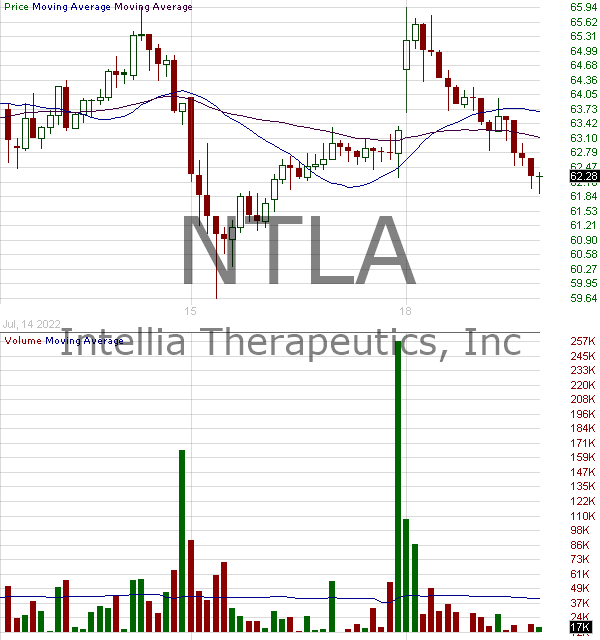 NTLA - Intellia Therapeutics Inc. 15 minute intraday candlestick chart with less than 1 minute delay