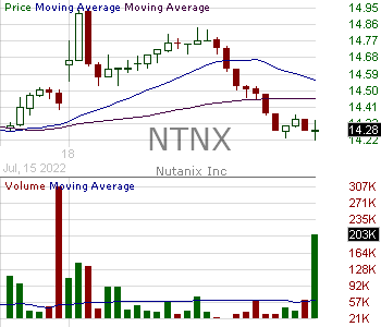 NTNX - Nutanix Inc. 15 minute intraday candlestick chart with less than 1 minute delay