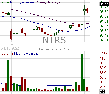 NTRS - Northern Trust Corporation 15 minute intraday candlestick chart with less than 1 minute delay