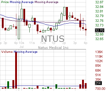 NTUS - Natus Medical Incorporated 15 minute intraday candlestick chart with less than 1 minute delay