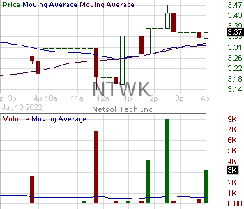 NTWK - NETSOL Technologies Inc. 15 minute intraday candlestick chart with less than 1 minute delay