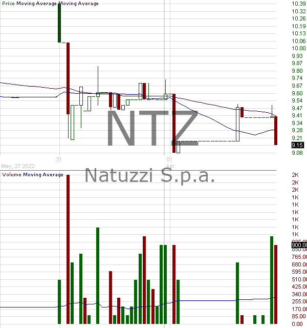 NTZ - Natuzzi S.p.A. 15 minute intraday candlestick chart with less than 1 minute delay