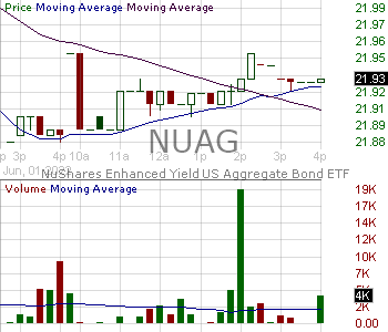 NUAG - Nuveen Enhanced Yield U.S. Aggregate Bond ETF 15 minute intraday candlestick chart with less than 1 minute delay