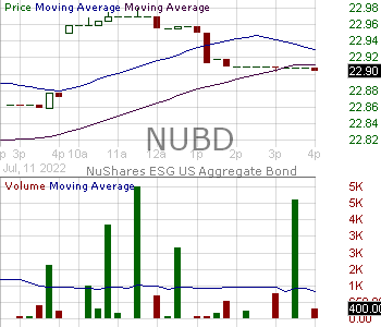 NUBD - Nuveen ESG U.S. Aggregate Bond ETF 15 minute intraday candlestick chart with less than 1 minute delay